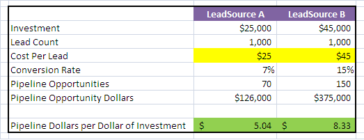 pipeline dollars per dollar of investment