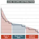 A lead nurturing preso we posted to Slideshare