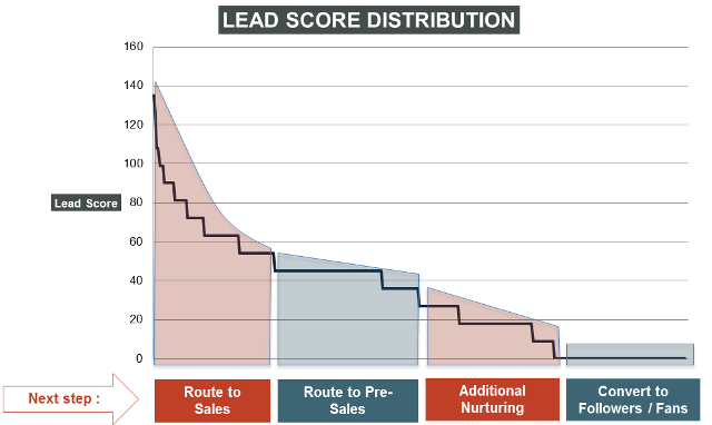 lead score distribution graph
